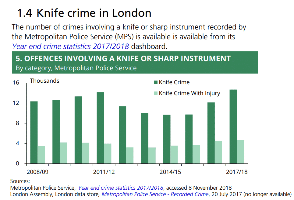 Knife Crime in London (2017/2018)
