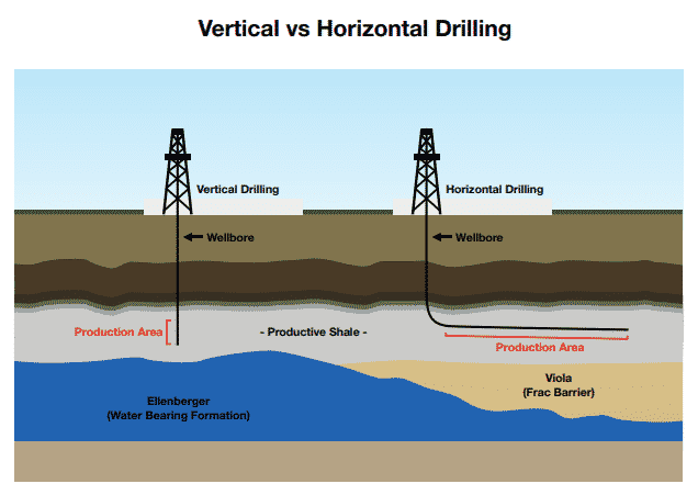 Vertical drilling vs horizontal drilling. (Credit: ValueTheMarkets)