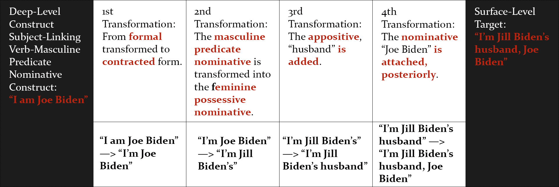 "In order for Biden to confuse ""I am Joe Biden"" with ""I'm Jill Biden's husband, Joe Biden"" his brain would have to make a number of substantial linguistic process errors—4, in fact."