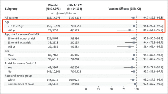 Moderna vaccine clinical trial results.
