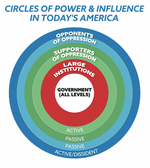 Diagram: Circles of power and influence in today's America.